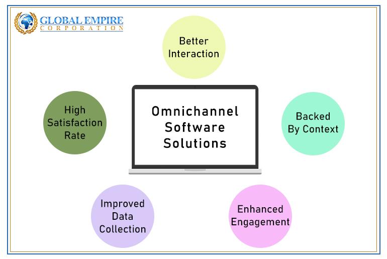 leveraging-omnichannel-to-strategize-cx